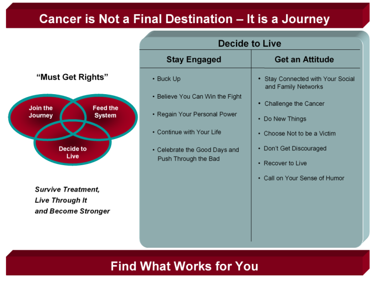Cancer is Not a Final Destination – It is a Journey