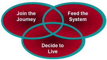 Join the Journey, Feed the System, Decide to Live